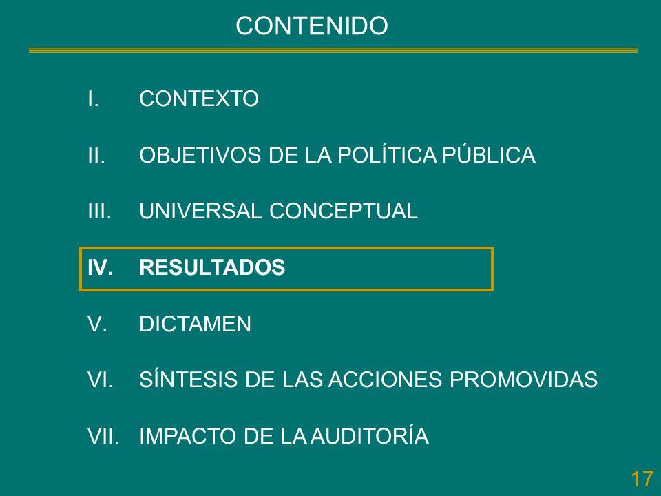 17 CONTENIDO I.CONTEXTO II.OBJETIVOS DE LA POLÍTICA PÚBLICA III.UNIVERSAL CONCEPTUAL IV.RESULTADOS V.DICTAMEN VI.SÍNTESIS DE LAS ACCIONES PROMOVIDAS V