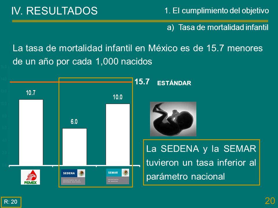 20 IV. RESULTADOS R: 20 La tasa de mortalidad infantil en México es de 15.7 menores de un año por cada 1,000 nacidos La SEDENA y la SEMAR tuvieron un