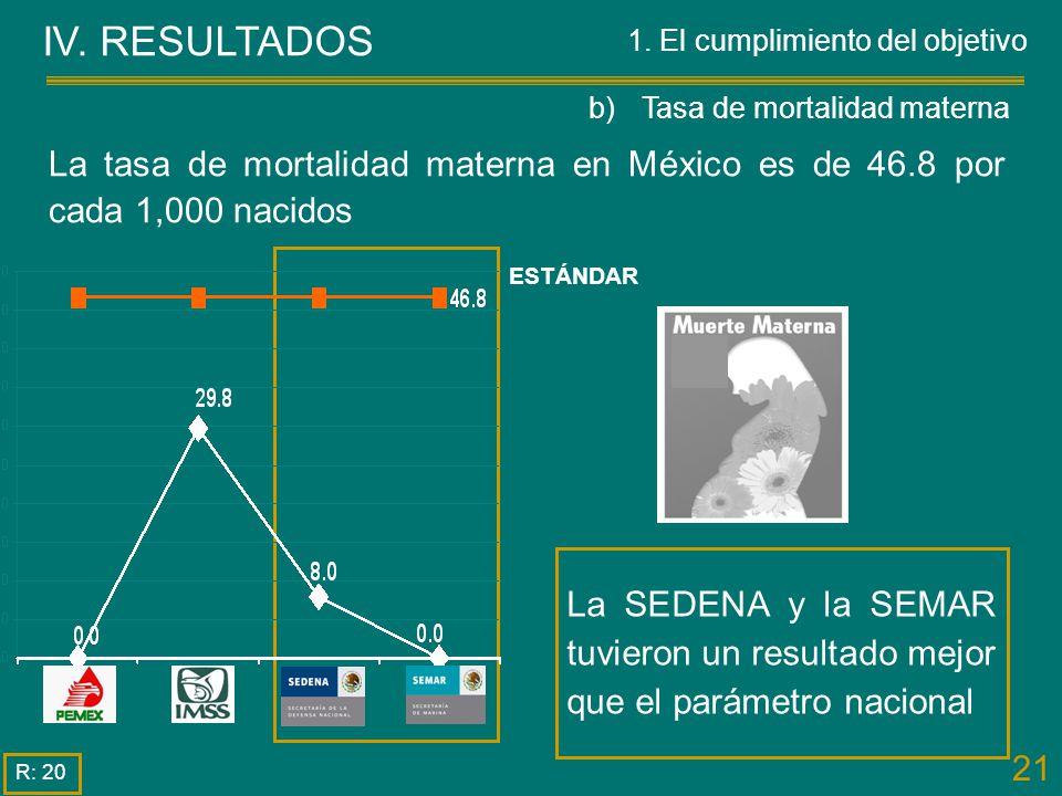 21 IV. RESULTADOS R: 20 La tasa de mortalidad materna en México es de 46.8 por cada 1,000 nacidos La SEDENA y la SEMAR tuvieron un resultado mejor que