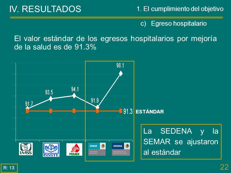 22 IV. RESULTADOS R: 13 El valor estándar de los egresos hospitalarios por mejoría de la salud es de 91.3% ESTÁNDAR La SEDENA y la SEMAR se ajustaron