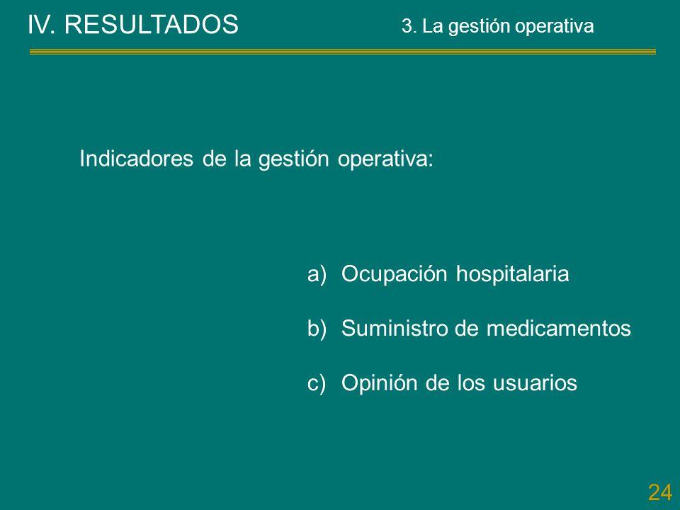 24 Indicadores de la gestión operativa: a)Ocupación hospitalaria b)Suministro de medicamentos c)Opinión de los usuarios IV. RESULTADOS 3. La gestión o