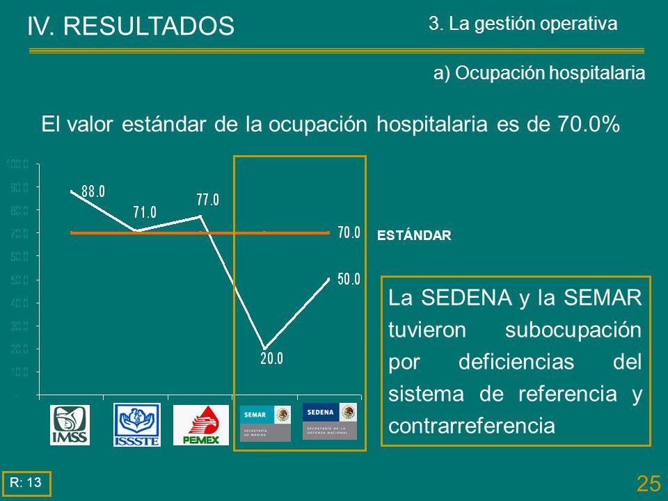 25 La SEDENA y la SEMAR tuvieron subocupación por deficiencias del sistema de referencia y contrarreferencia IV. RESULTADOS R: 13 El valor estándar de