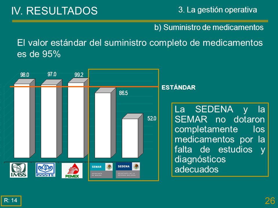 26 El valor estándar del suministro completo de medicamentos es de 95% La SEDENA y la SEMAR no dotaron completamente los medicamentos por la falta de