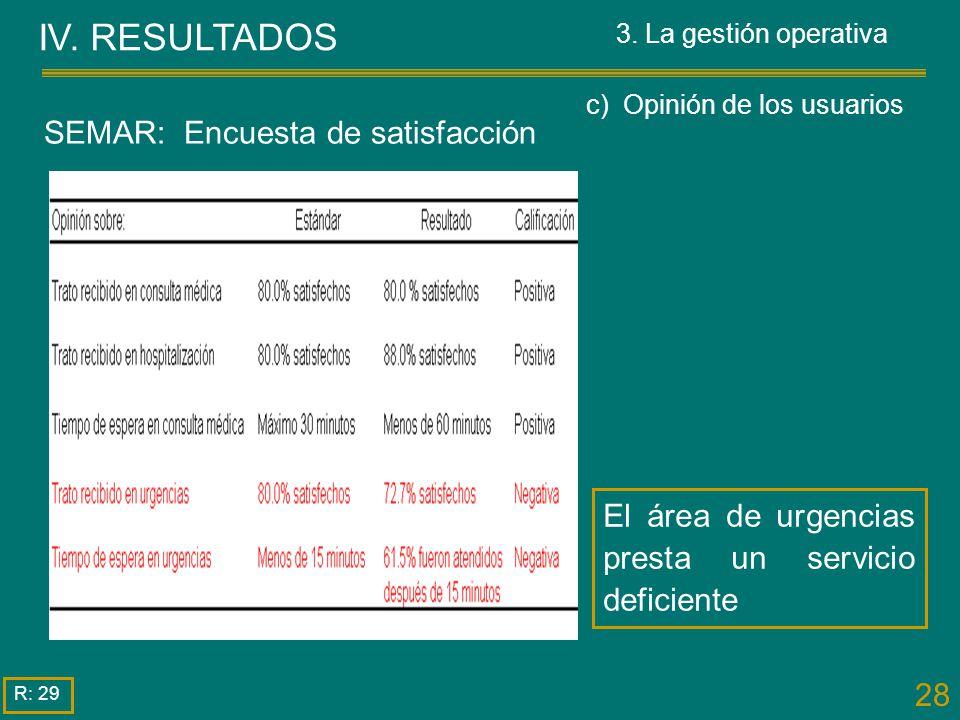 28 IV. RESULTADOS R: 29 El área de urgencias presta un servicio deficiente SEMAR: Encuesta de satisfacción 3. La gestión operativa c) Opinión de los u