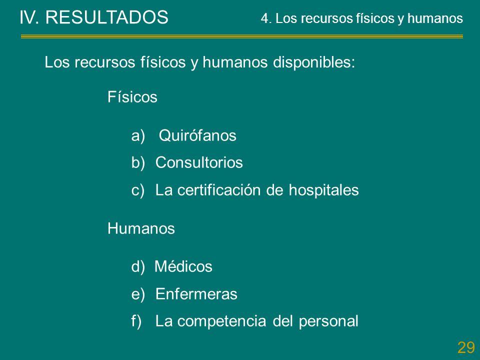 29 Los recursos físicos y humanos disponibles: Físicos a) Quirófanos b)Consultorios c)La certificación de hospitales Humanos d) Médicos e)Enfermeras f