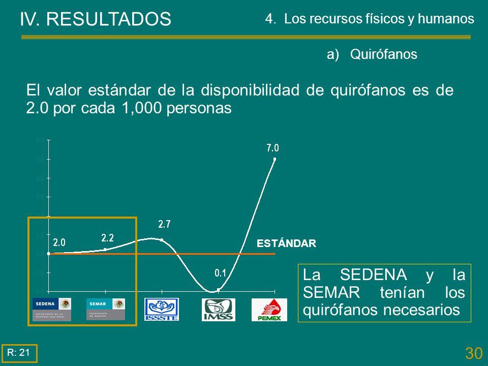 30 IV. RESULTADOS La SEDENA y la SEMAR tenían los quirófanos necesarios El valor estándar de la disponibilidad de quirófanos es de 2.0 por cada 1,000