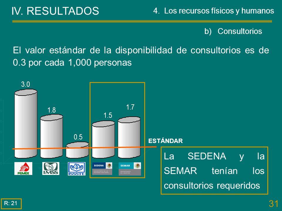 31 IV. RESULTADOS La SEDENA y la SEMAR tenían los consultorios requeridos El valor estándar de la disponibilidad de consultorios es de 0.3 por cada 1,