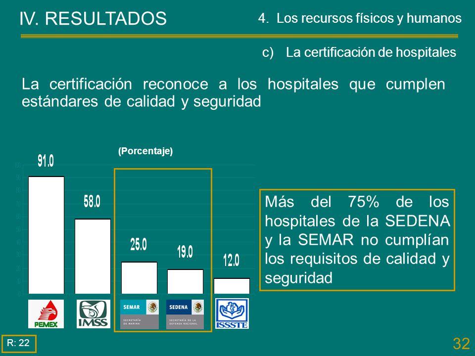 32 (Porcentaje) Más del 75% de los hospitales de la SEDENA y la SEMAR no cumplían los requisitos de calidad y seguridad IV. RESULTADOS R: 22 La certif