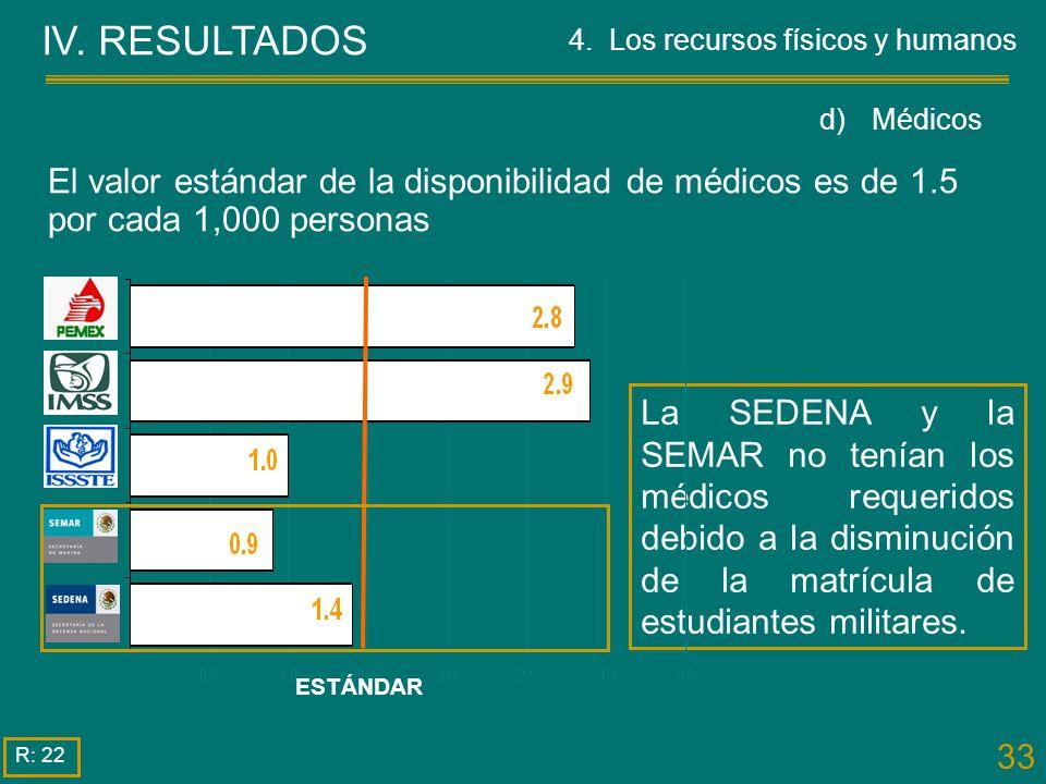 33 IV. RESULTADOS La SEDENA y la SEMAR no tenían los médicos requeridos debido a la disminución de la matrícula de estudiantes militares. R: 22 El val