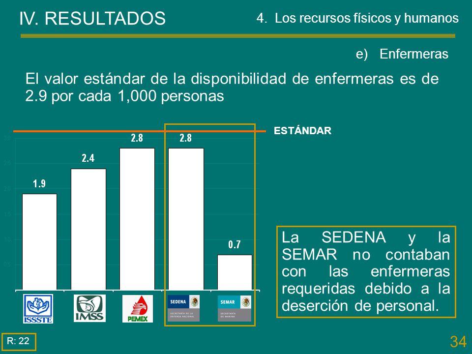 34 IV. RESULTADOS R: 22 La SEDENA y la SEMAR no contaban con las enfermeras requeridas debido a la deserción de personal. El valor estándar de la disp
