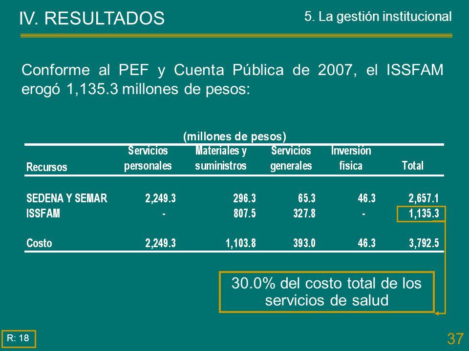 37 Conforme al PEF y Cuenta Pública de 2007, el ISSFAM erogó 1,135.3 millones de pesos: 30.0% del costo total de los servicios de salud IV. RESULTADOS