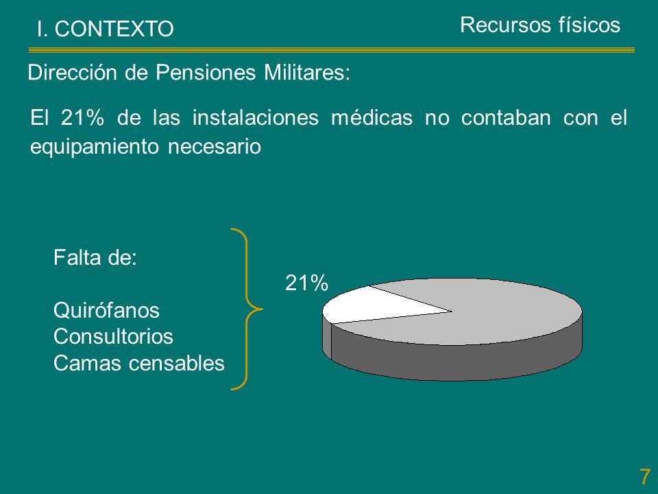 7 I. CONTEXTO El 21% de las instalaciones médicas no contaban con el equipamiento necesario Dirección de Pensiones Militares: Recursos físicos Falta d