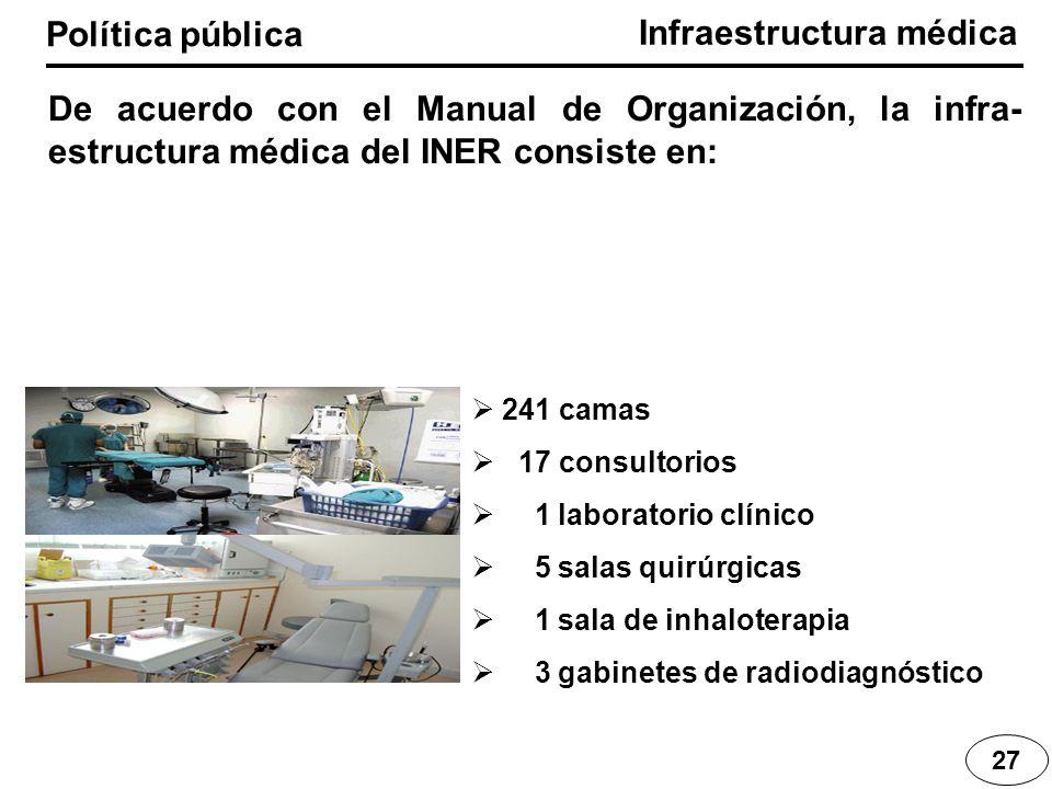 Infraestructura médica Política pública 27 De acuerdo con el Manual de Organización, la infra- estructura médica del INER consiste en: 241 camas 17 co