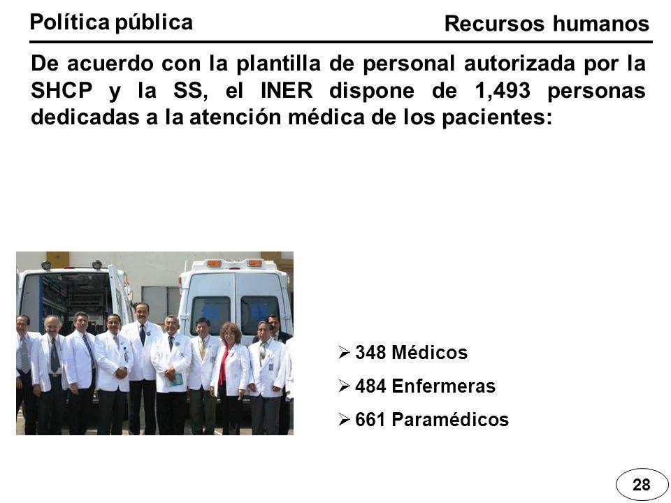 Recursos humanos Política pública 28 De acuerdo con la plantilla de personal autorizada por la SHCP y la SS, el INER dispone de 1,493 personas dedicad