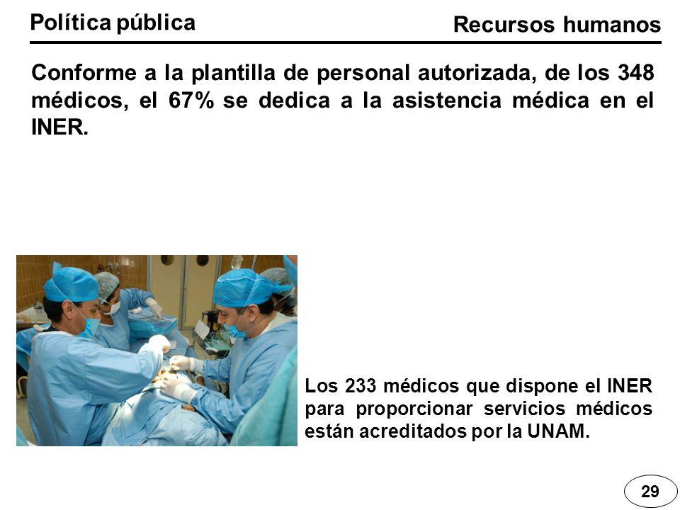Recursos humanos Política pública 29 Conforme a la plantilla de personal autorizada, de los 348 médicos, el 67% se dedica a la asistencia médica en el