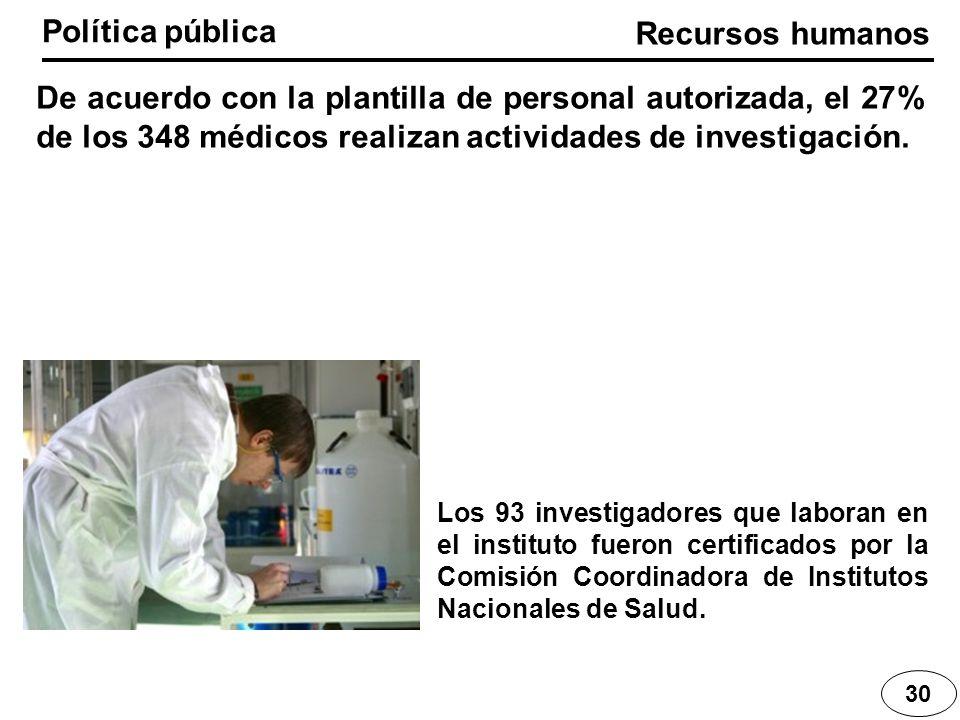 Política pública De acuerdo con la plantilla de personal autorizada, el 27% de los 348 médicos realizan actividades de investigación. Los 93 investiga