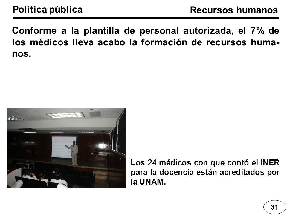 Política pública 31 Conforme a la plantilla de personal autorizada, el 7% de los médicos lleva acabo la formación de recursos huma- nos. Los 24 médico