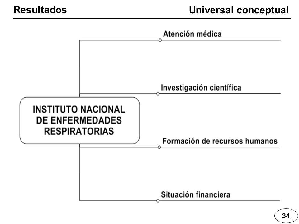 34 Resultados Universal conceptual