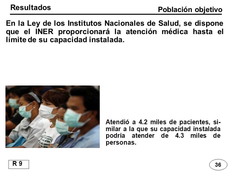 36 Atendió a 4.2 miles de pacientes, si- milar a la que su capacidad instalada podría atender de 4.3 miles de personas. En la Ley de los Institutos Na