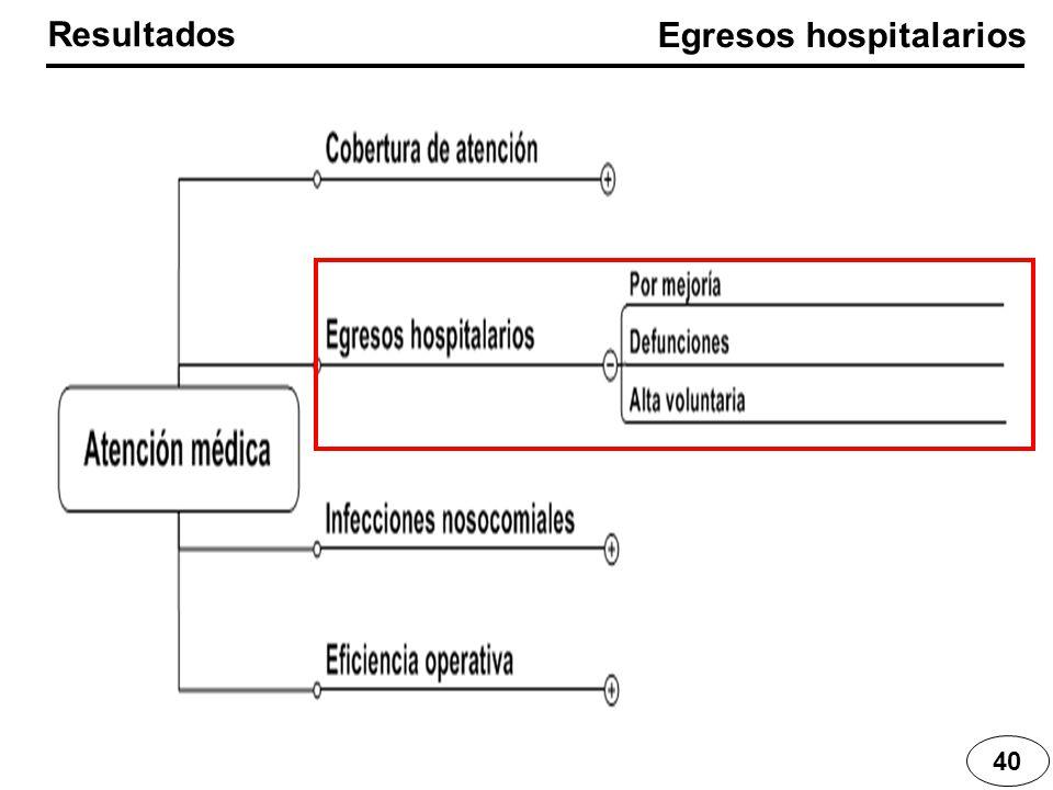40 Resultados Egresos hospitalarios