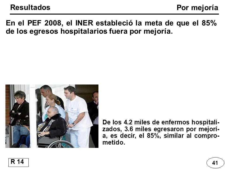 41 En el PEF 2008, el INER estableció la meta de que el 85% de los egresos hospitalarios fuera por mejoría. Resultados De los 4.2 miles de enfermos ho