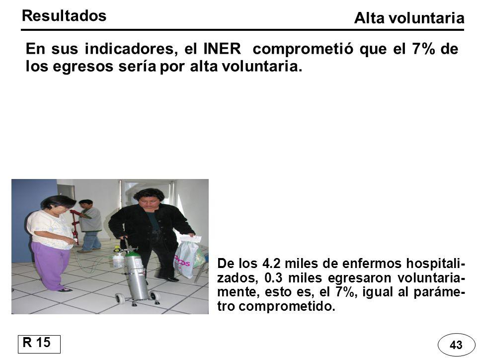 43 En sus indicadores, el INER comprometió que el 7% de los egresos sería por alta voluntaria. Resultados Alta voluntaria R 15 De los 4.2 miles de enf