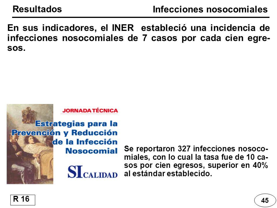 45 Resultados R 16 Infecciones nosocomiales En sus indicadores, el INER estableció una incidencia de infecciones nosocomiales de 7 casos por cada cien