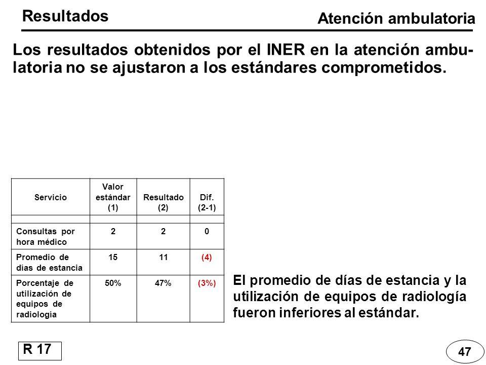 Servicio Valor estándar (1) Resultado (2) Dif. (2-1) Consultas por hora médico 220 Promedio de días de estancia 1511(4) Porcentaje de utilización de e