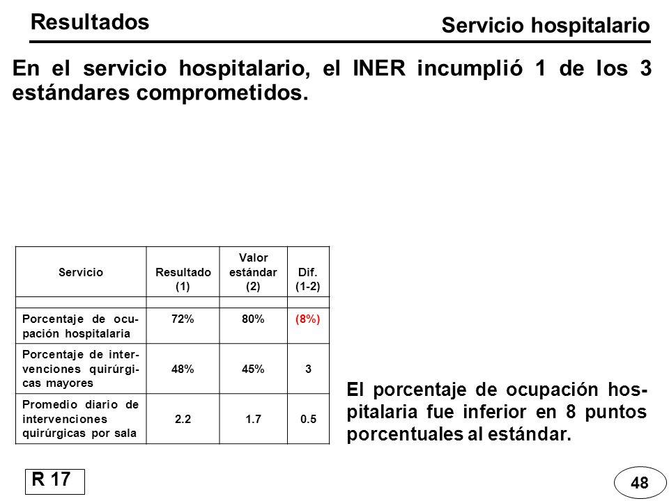 ServicioResultado (1) Valor estándar (2) Dif. (1-2) Porcentaje de ocu- pación hospitalaria 72%80%(8%) Porcentaje de inter- venciones quirúrgi- cas may