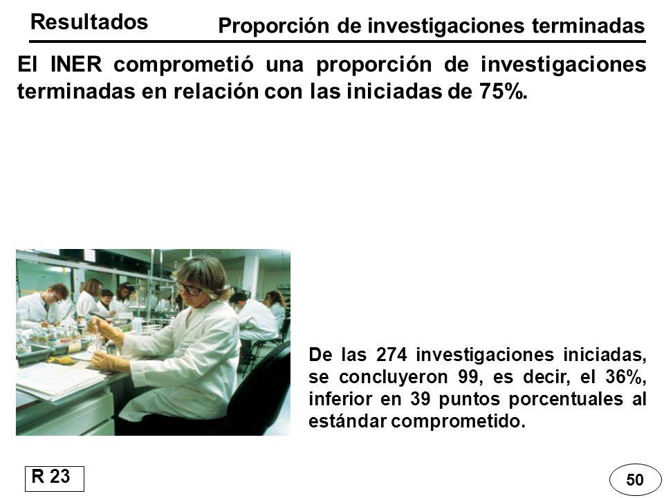 Proporción de investigaciones terminadas El INER comprometió una proporción de investigaciones terminadas en relación con las iniciadas de 75%. Result