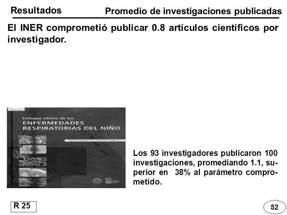 Resultados El INER comprometió publicar 0.8 artículos científicos por investigador. Los 93 investigadores publicaron 100 investigaciones, promediando