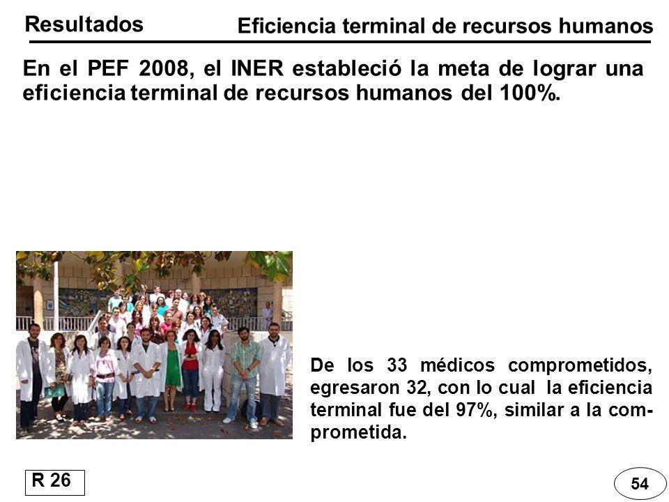 Resultados Eficiencia terminal de recursos humanos 54 R 26 De los 33 médicos comprometidos, egresaron 32, con lo cual la eficiencia terminal fue del 9