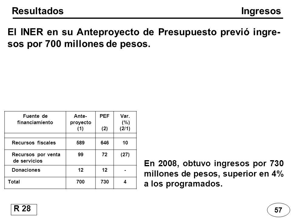 57 Ingresos Resultados El INER en su Anteproyecto de Presupuesto previó ingre- sos por 700 millones de pesos. R 28 Fuente de financiamiento Ante- proy