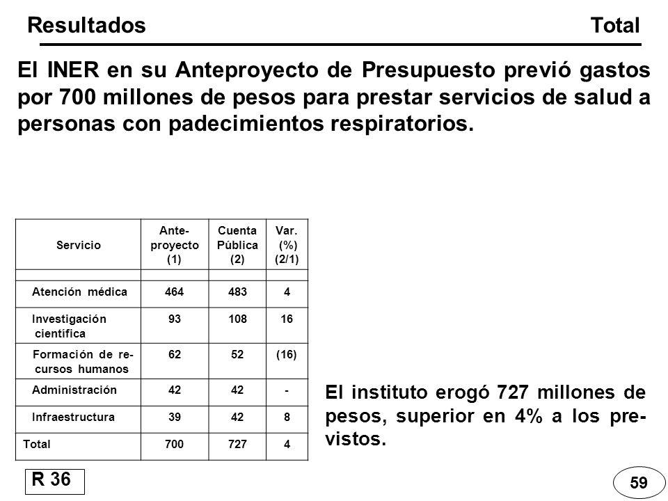 Resultados Total 59 R 36 Servicio Ante- proyecto (1) Cuenta Pública (2) Var. (%) (2/1) Atención médica4644834 Investigación científica 9310816 Formaci