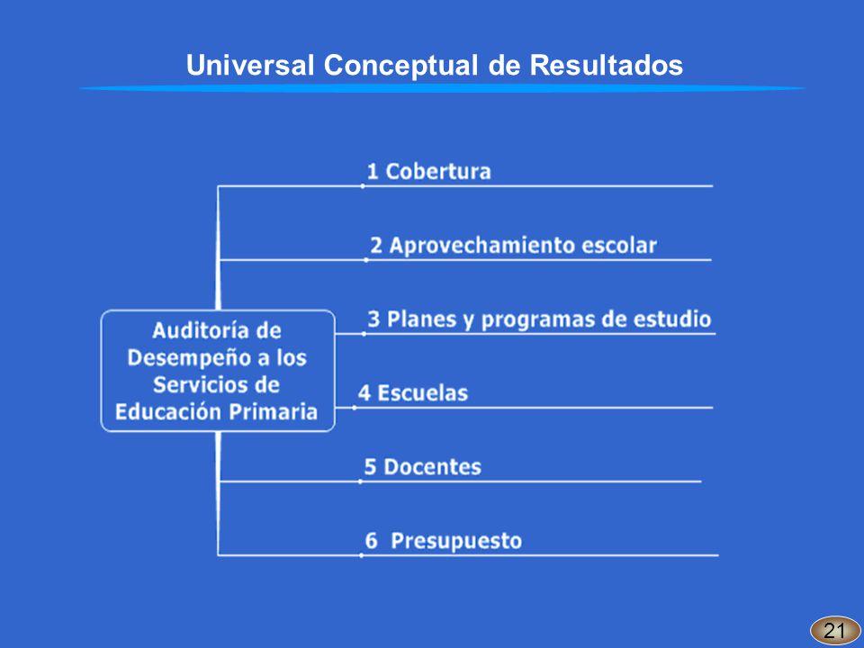 Universal Conceptual de Resultados 21
