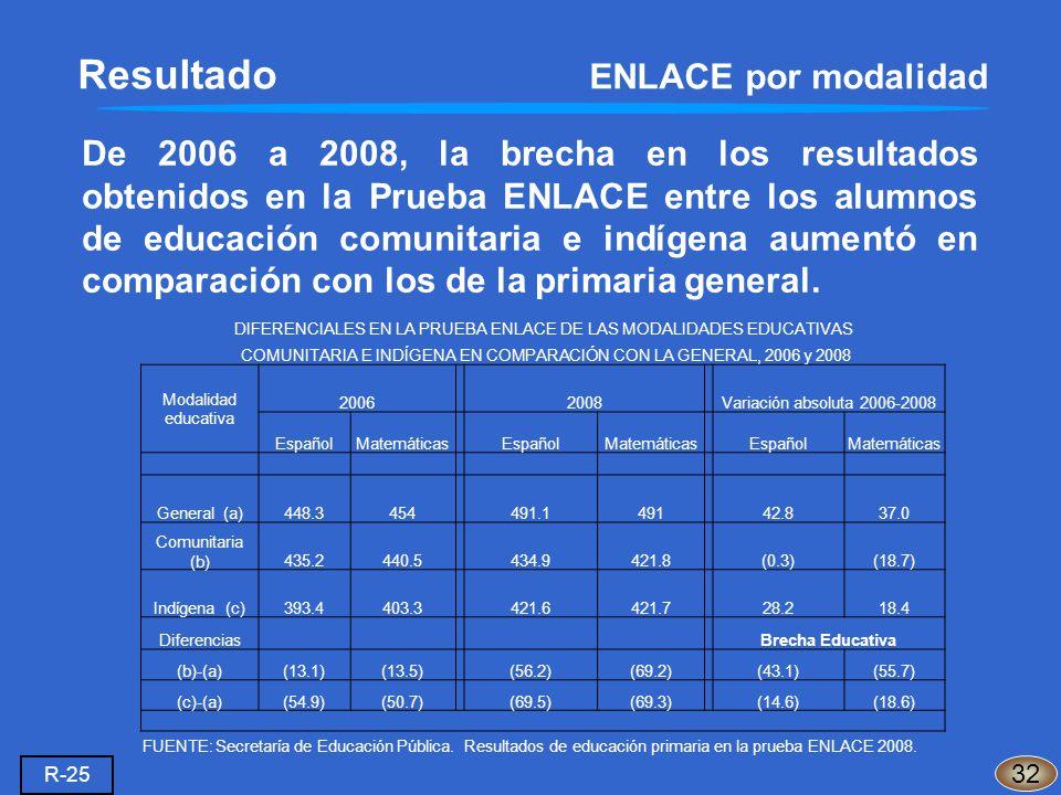 De 2006 a 2008, la brecha en los resultados obtenidos en la Prueba ENLACE entre los alumnos de educación comunitaria e indígena aumentó en comparación