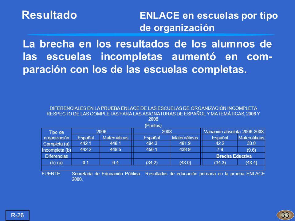 La brecha en los resultados de los alumnos de las escuelas incompletas aumentó en com- paración con los de las escuelas completas. 33 R-26 Resultado E