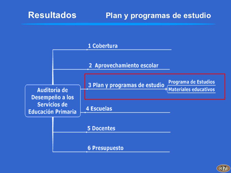 37 Resultados Plan y programas de estudio