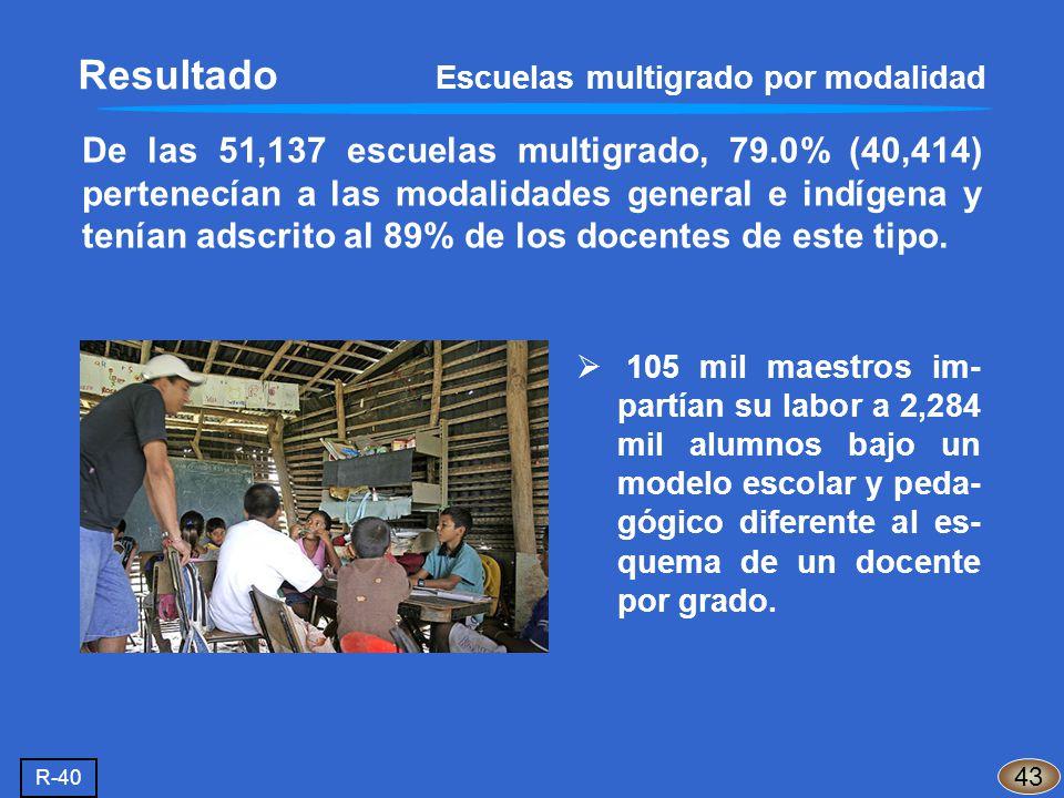 De las 51,137 escuelas multigrado, 79.0% (40,414) pertenecían a las modalidades general e indígena y tenían adscrito al 89% de los docentes de este ti