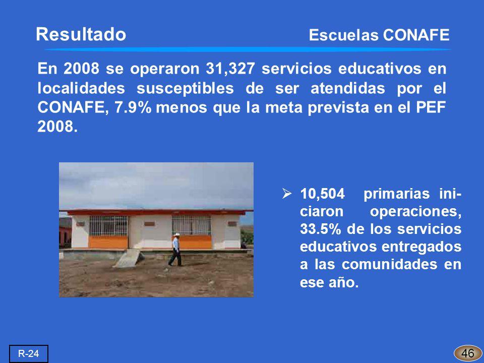 En 2008 se operaron 31,327 servicios educativos en localidades susceptibles de ser atendidas por el CONAFE, 7.9% menos que la meta prevista en el PEF