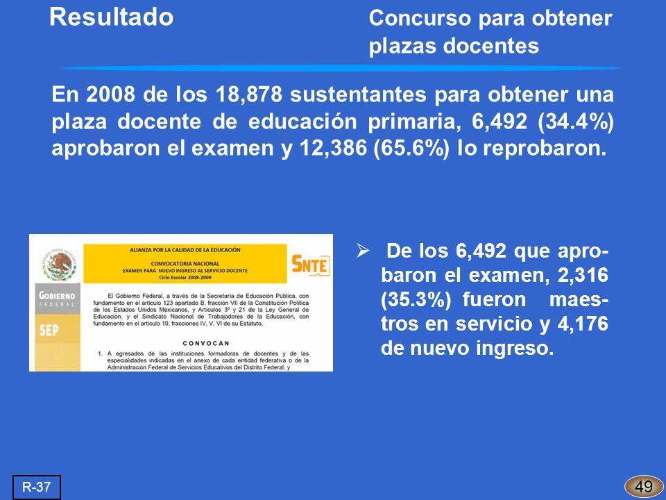 En 2008 de los 18,878 sustentantes para obtener una plaza docente de educación primaria, 6,492 (34.4%) aprobaron el examen y 12,386 (65.6%) lo reproba
