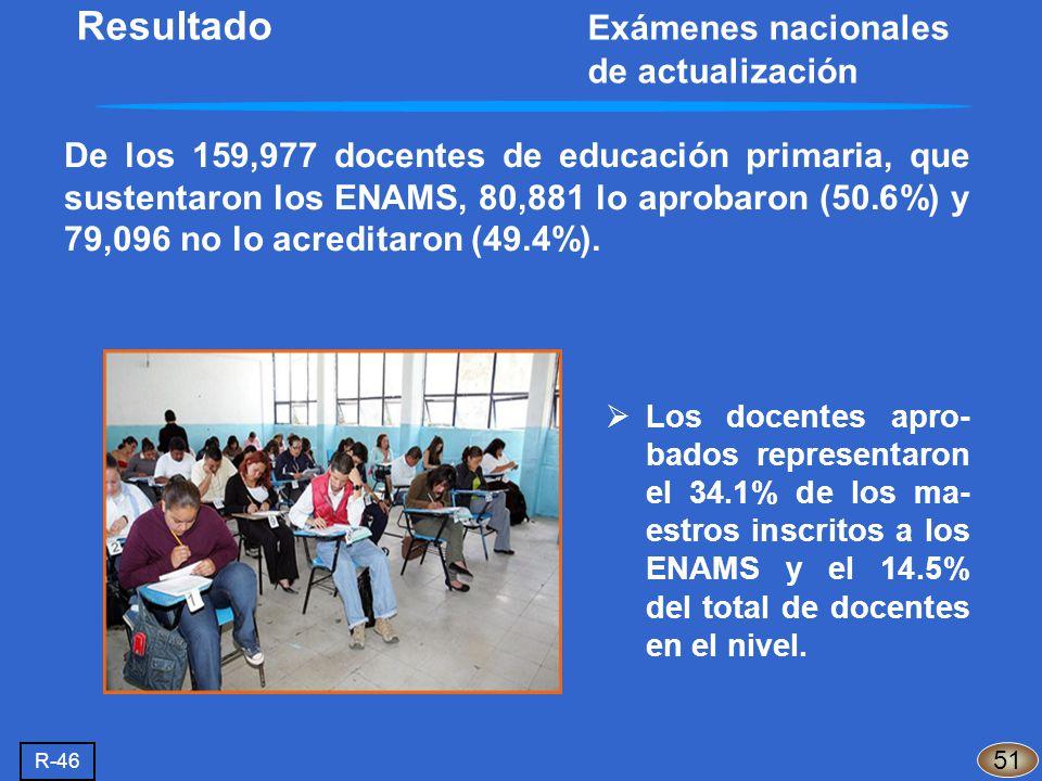 De los 159,977 docentes de educación primaria, que sustentaron los ENAMS, 80,881 lo aprobaron (50.6%) y 79,096 no lo acreditaron (49.4%). Los docentes