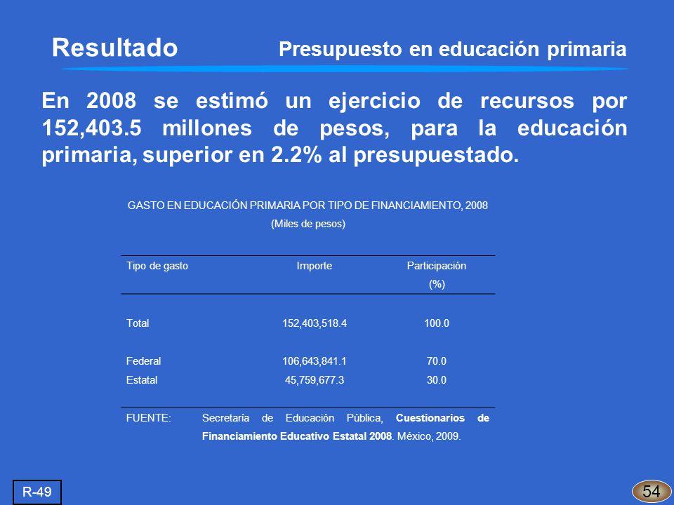 En 2008 se estimó un ejercicio de recursos por 152,403.5 millones de pesos, para la educación primaria, superior en 2.2% al presupuestado. Resultado P
