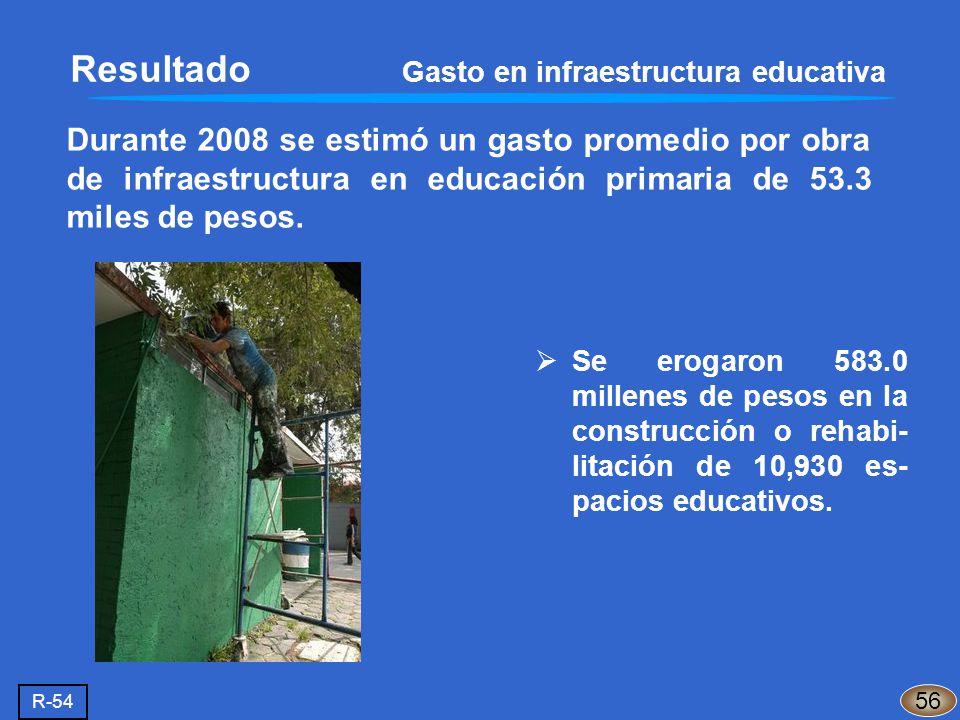 Resultado Gasto en infraestructura educativa Durante 2008 se estimó un gasto promedio por obra de infraestructura en educación primaria de 53.3 miles