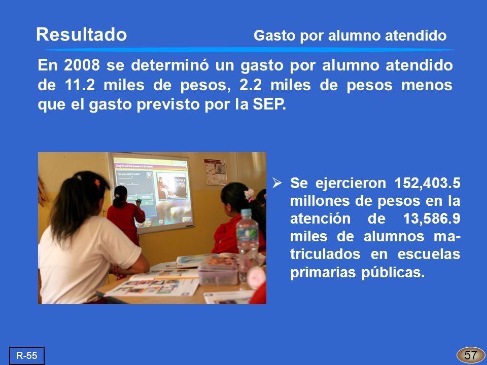 Resultado Gasto por alumno atendido En 2008 se determinó un gasto por alumno atendido de 11.2 miles de pesos, 2.2 miles de pesos menos que el gasto pr