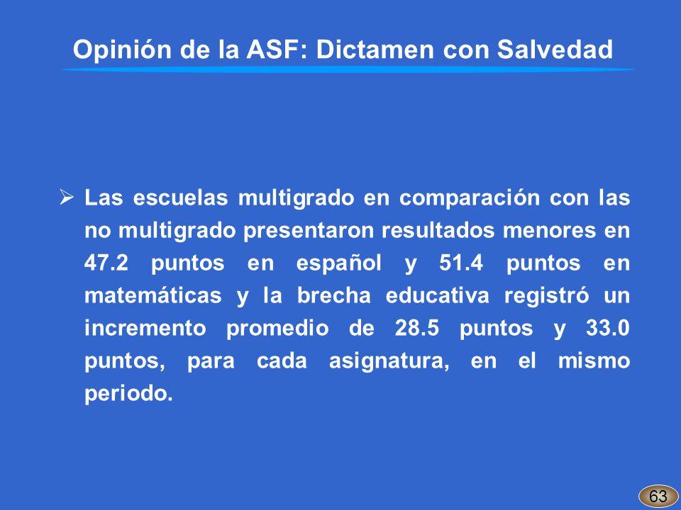 Opinión de la ASF: Dictamen con Salvedad 63 Las escuelas multigrado en comparación con las no multigrado presentaron resultados menores en 47.2 puntos