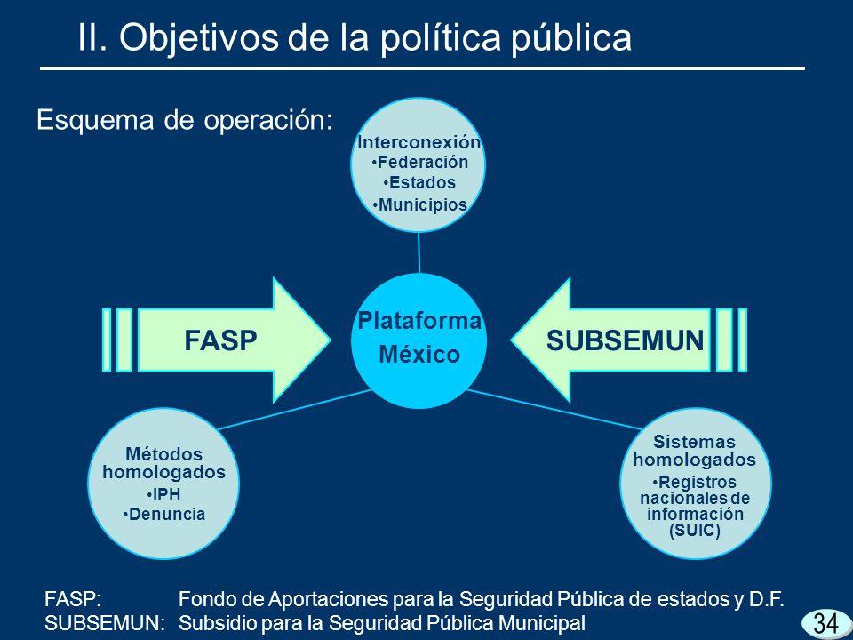 34 II. Objetivos de la política pública Esquema de operación: Plataforma México Interconexión Federación Estados Municipios Métodos homologados IPH De