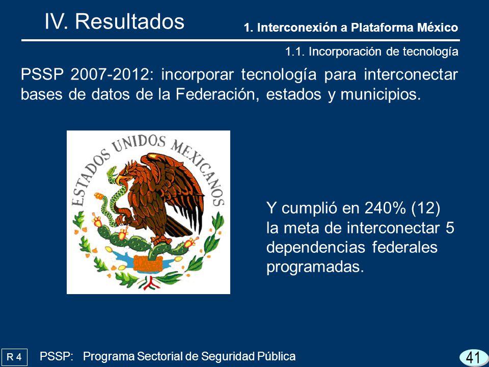 41 IV. Resultados R 4 PSSP 2007-2012: incorporar tecnología para interconectar bases de datos de la Federación, estados y municipios. Y cumplió en 240
