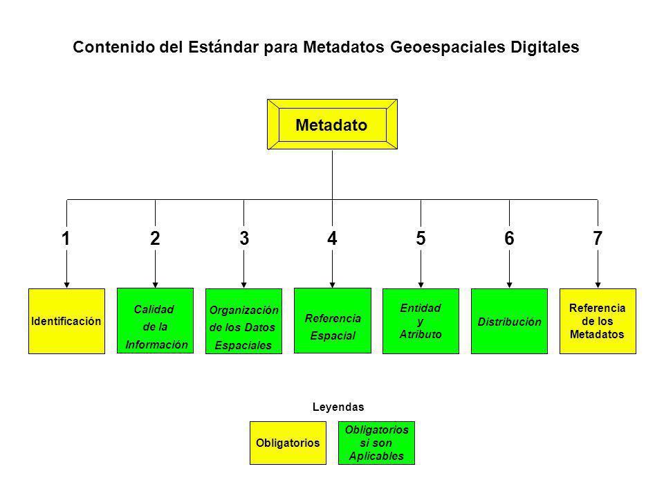 Contenido del Estándar para Metadatos Geoespaciales Digitales Identificación Calidad de la Información Organización de los Datos Espaciales Entidad y
