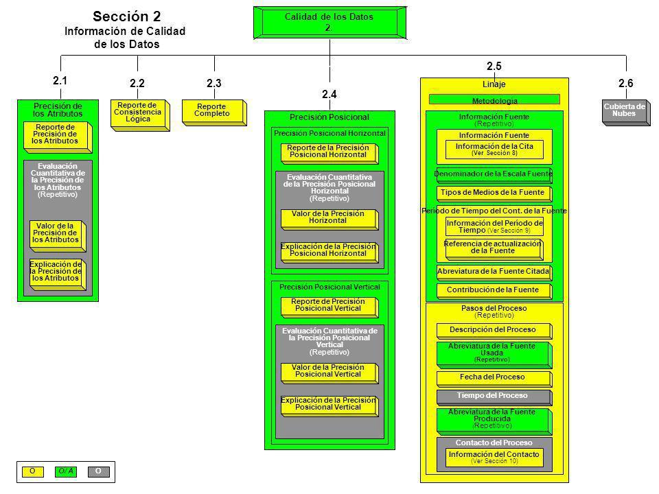 Referencia Espacial Indirecta 3.1 O Método de Referencia Espacial Directa 3.2 Información de Objetos Puntuales y Vectoriales Descripción en Términos SDTS (Repetitivo) Objetos Puntuales y Vectoriales tipo SDTS Contabilidad de Objetos Puntuales y Vectoriales Descripción en Términos VPF Nivel de topología VPF 3.3 O (Repetitivo) Contabilidad de Objetos Puntuales y Vectoriales Objetos Puntuales y Vectoriales Tipo VPF Información de Objetos Raster Tipo de Objeto Raster Contabilidad Vertical Contabilidad de Columnas Contabilidad de Renglones 3.4 Organización de los Datos Espaciales 3.